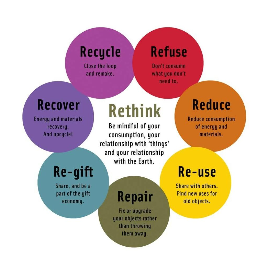 Recycle, Refuse, Reduce, Re-use, Repair, Re-gift, Recover